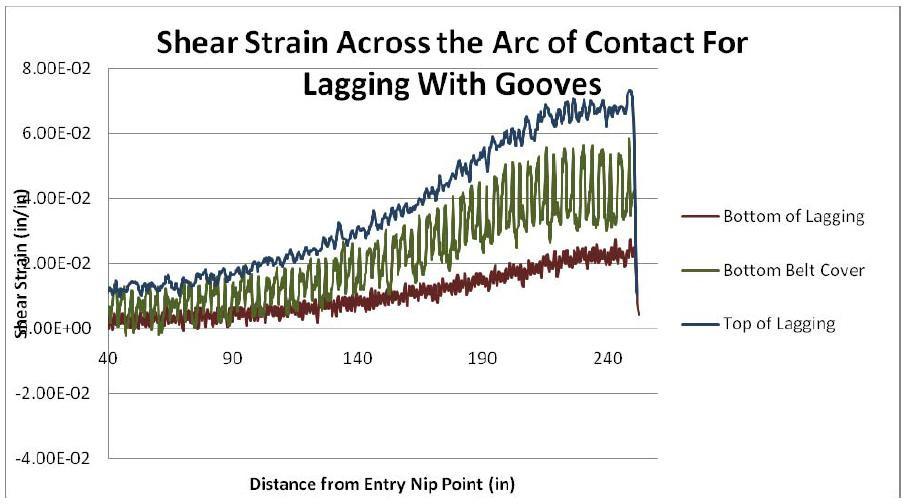 Drive Pulling Lagging Figure 10