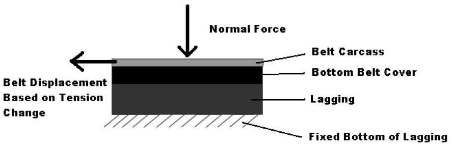 Drive Pulling Lagging Figure 6