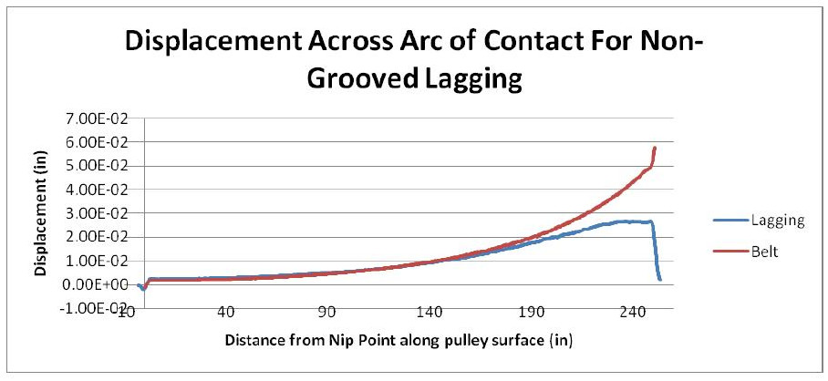 Drive Pulling Tagging Figure 7
