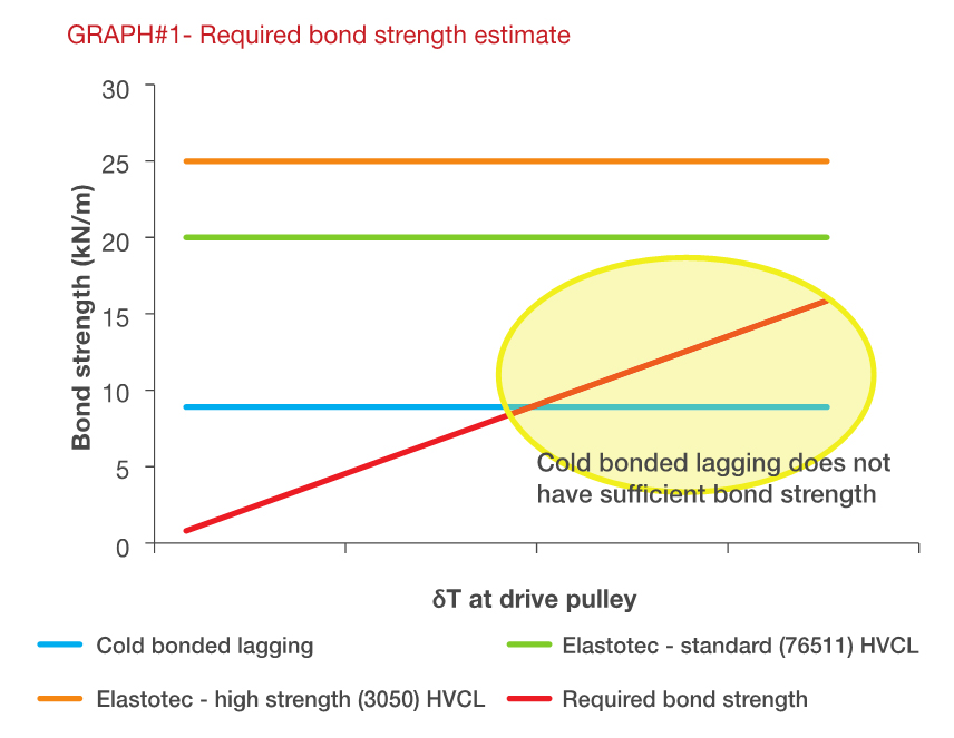 Required Bond Strength Graph